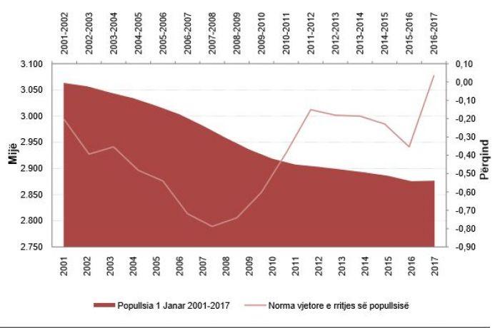 В Албании впервые за 16 лет был зафиксирован естественный прирост населения