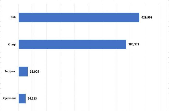 Евростат: у трети населения Албании есть ВНЖ в Евросоюзе