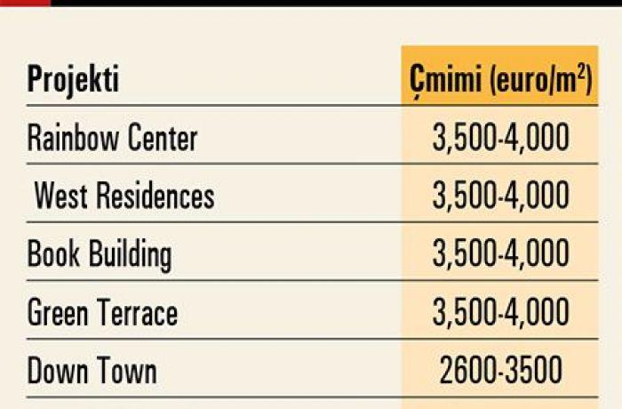 Недвижимость в Албании 2019: куда движутся цены на квартиры в Тиране?