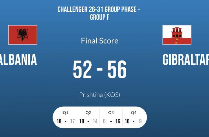 Молодежная сборная Албании по баскетболу уступила команде Гибралтара