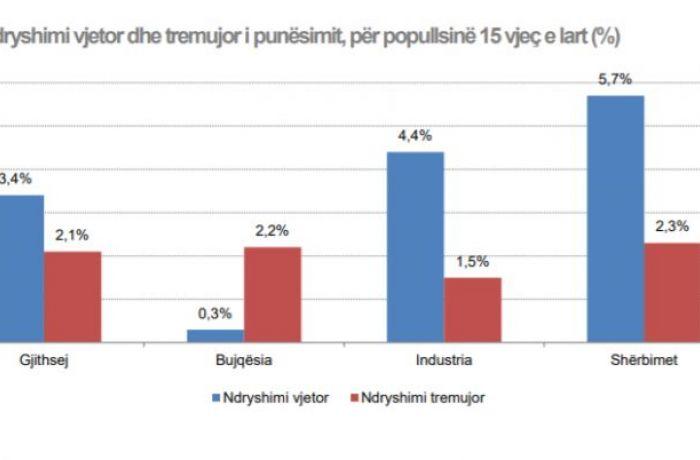 Туризм помог Албании довести безработицу до рекордного минимума в 2019 году