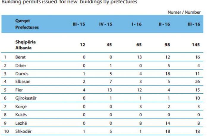 Количество разрешений на строительство в Албании выросло в 2,5 раза за 9 месяцев
