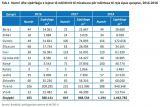 Недвижимость в Албании: за 2 года выдано более 2.4 тыс. разрешений на строительство
